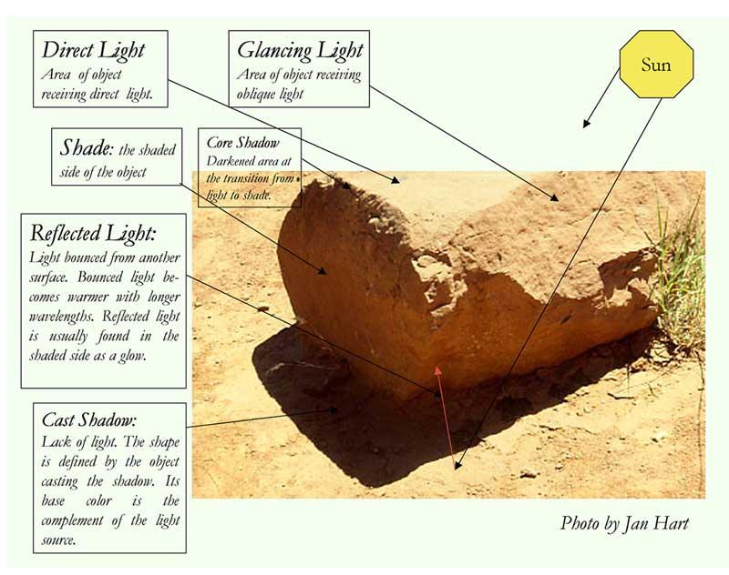 Jan's Light Behavior Sheet
